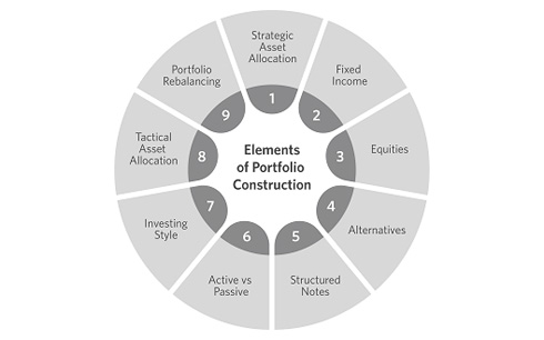Nine elements of portfolio construction